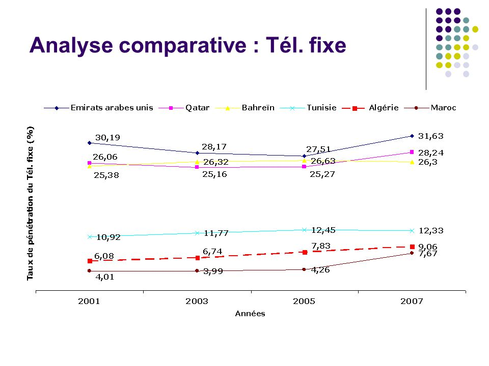 Analyse comparative : Tél. fixe