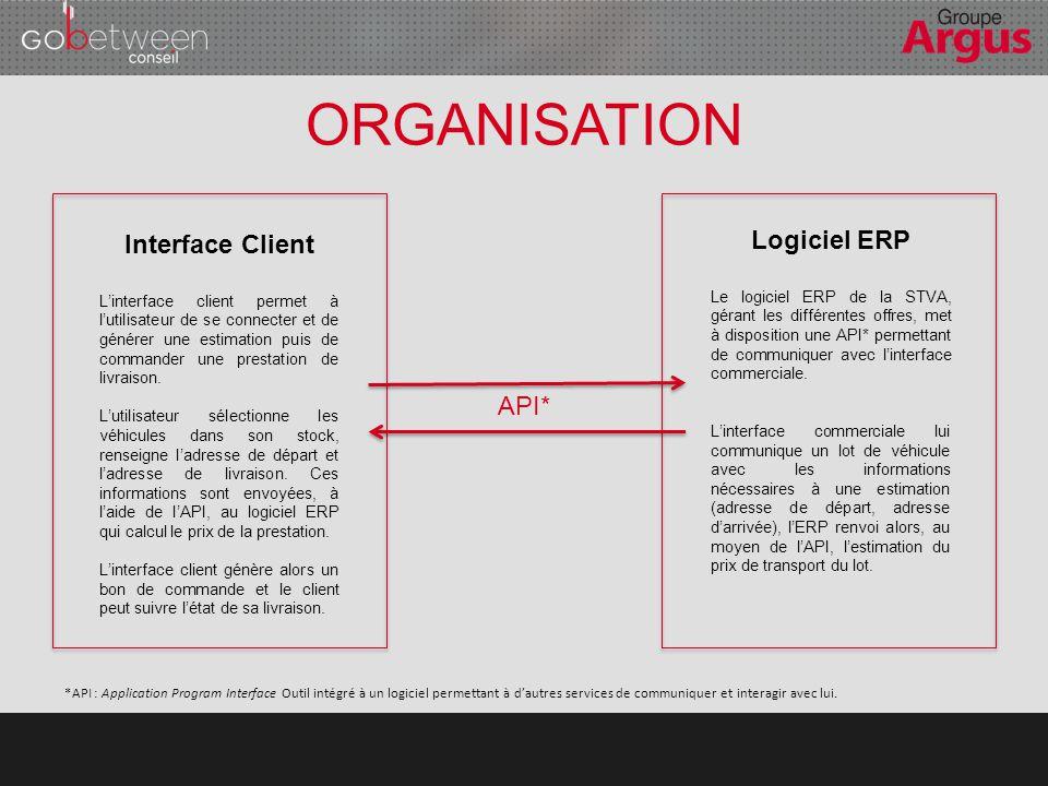 ORGANISATION Logiciel ERP Interface Client API*