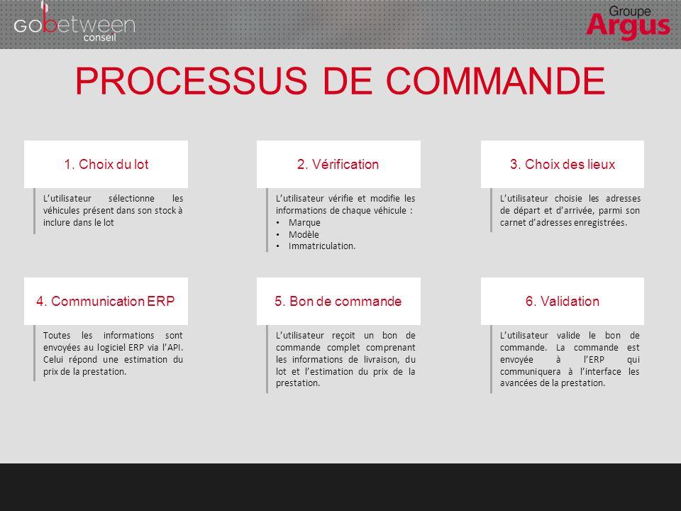 PROCESSUS DE COMMANDE 1. Choix du lot 2. Vérification