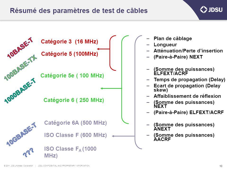 Résumé des paramètres de test de câbles
