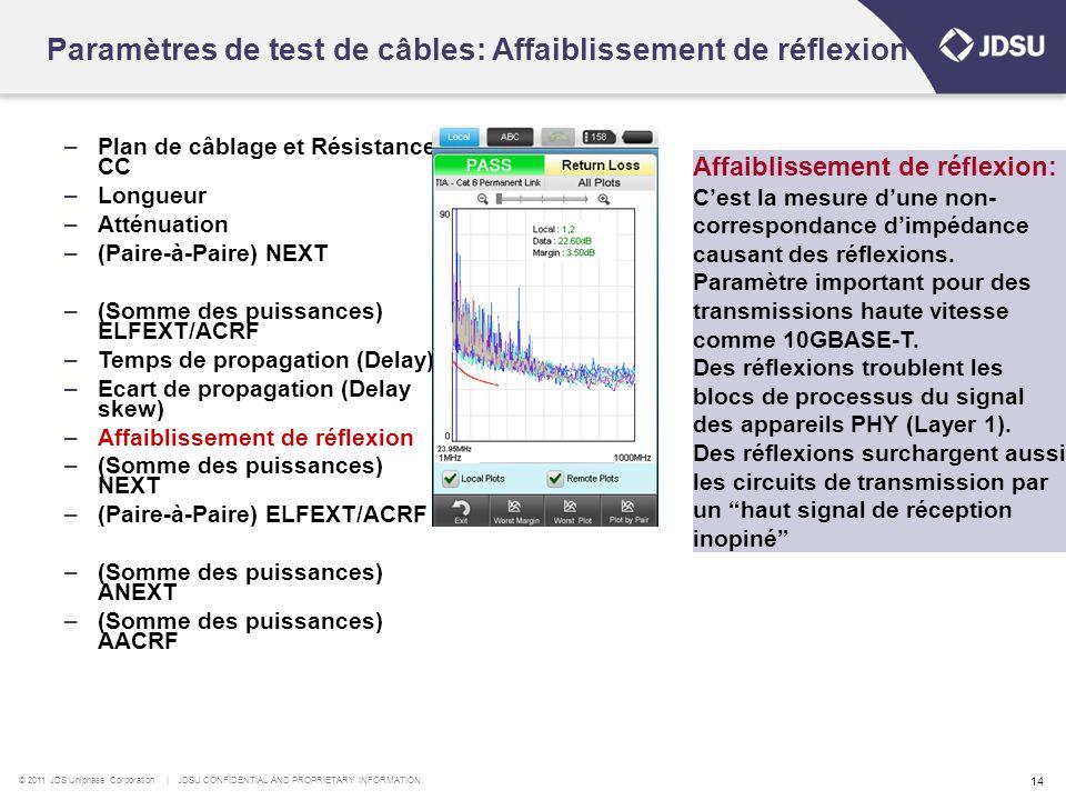 Paramètres de test de câbles: Affaiblissement de réflexion