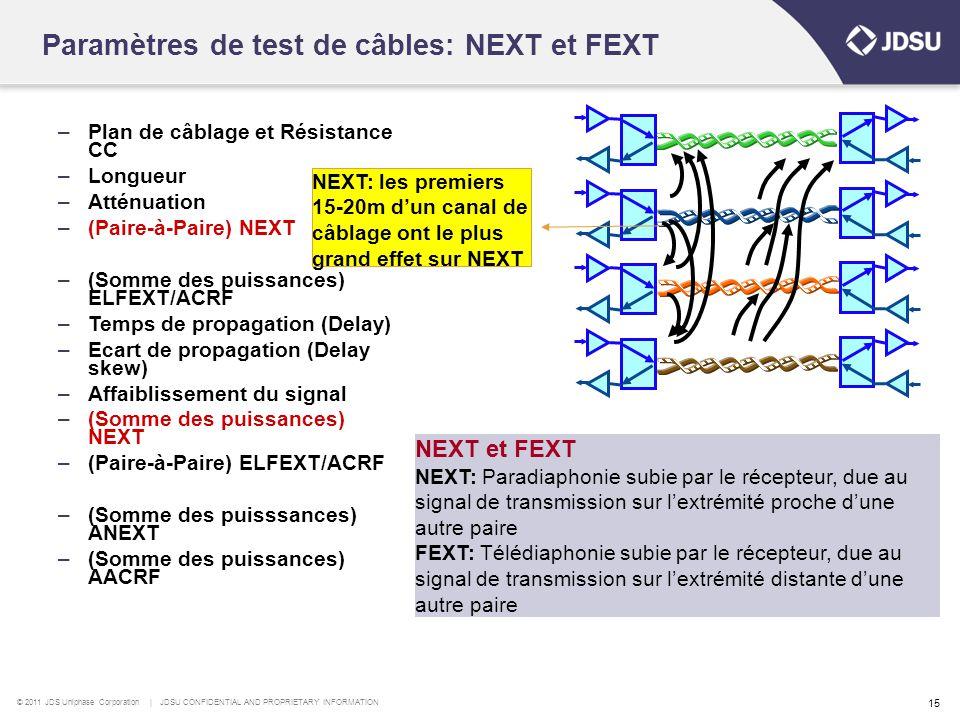Paramètres de test de câbles: NEXT et FEXT