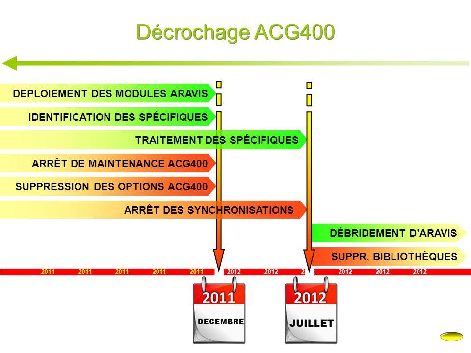 Décrochage ACG400 DEPLOIEMENT DES MODULES ARAVIS
