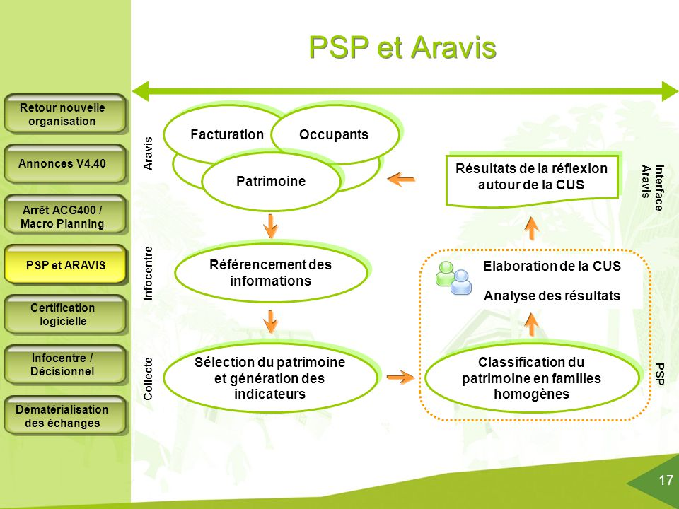 PSP et Aravis Facturation Occupants Patrimoine