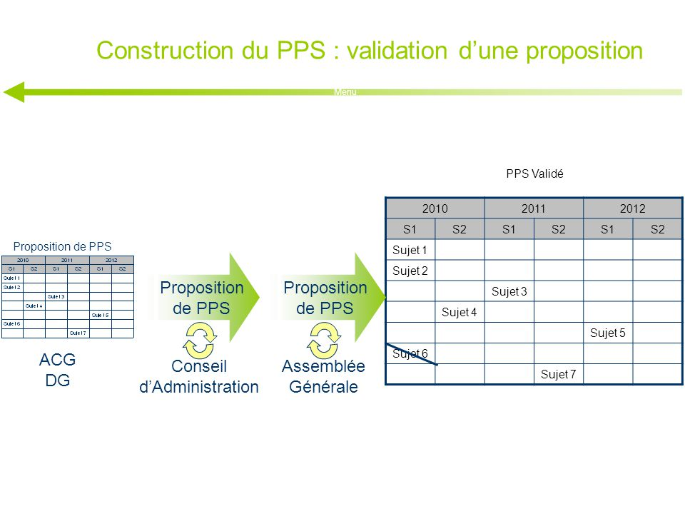 Construction du PPS : validation d'une proposition