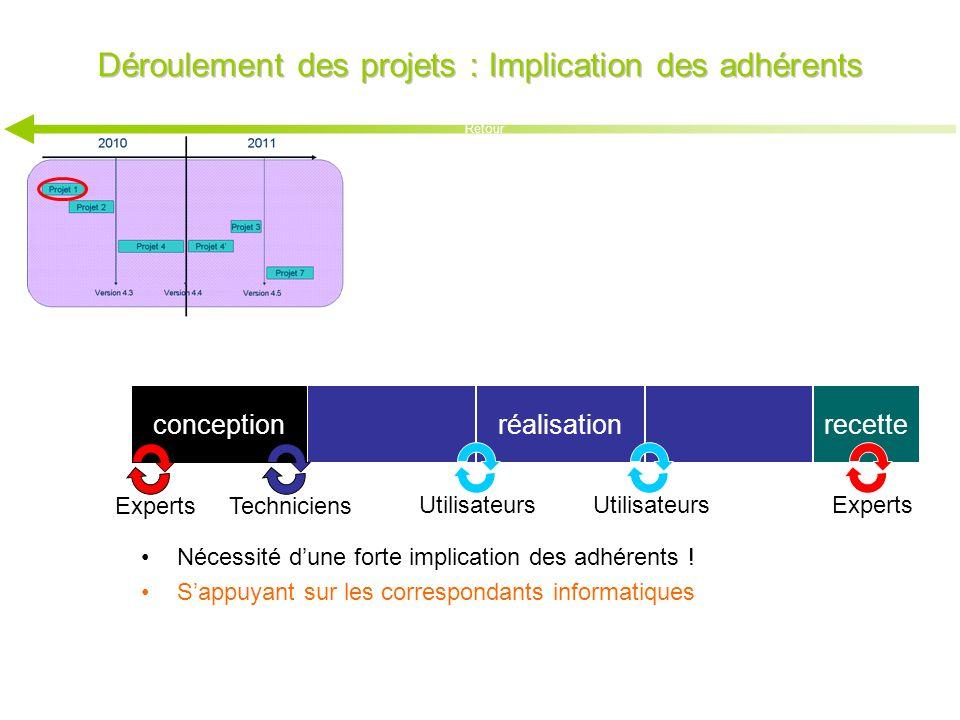 Déroulement des projets : Implication des adhérents