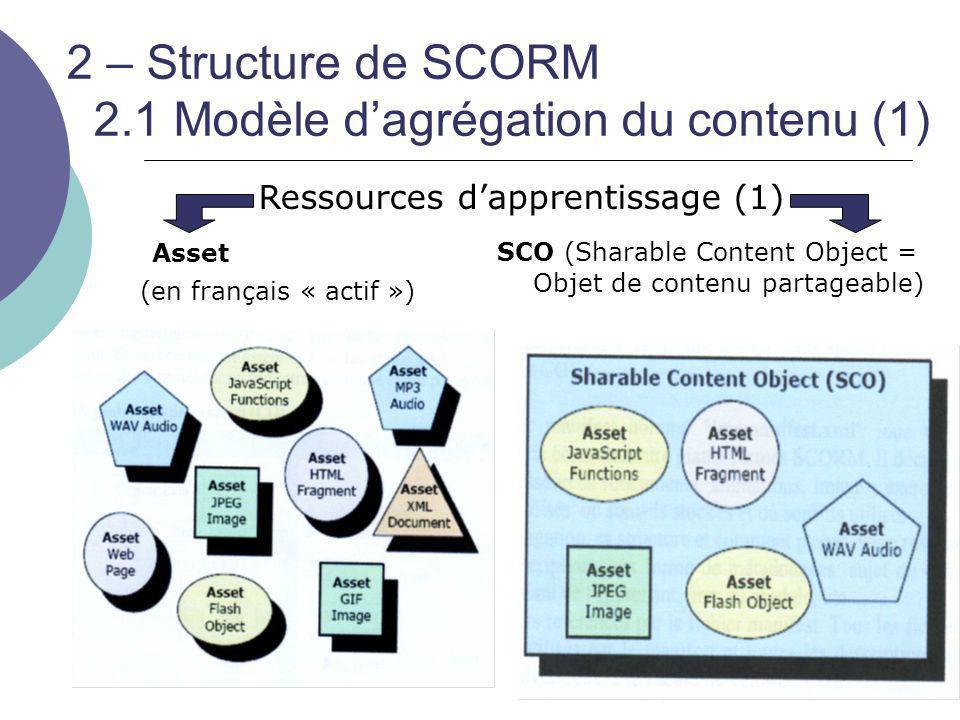 2 – Structure de SCORM 2.1 Modèle d'agrégation du contenu (1)