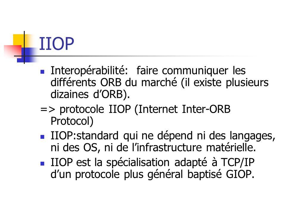 IIOP Interopérabilité: faire communiquer les différents ORB du marché (il existe plusieurs dizaines d'ORB).
