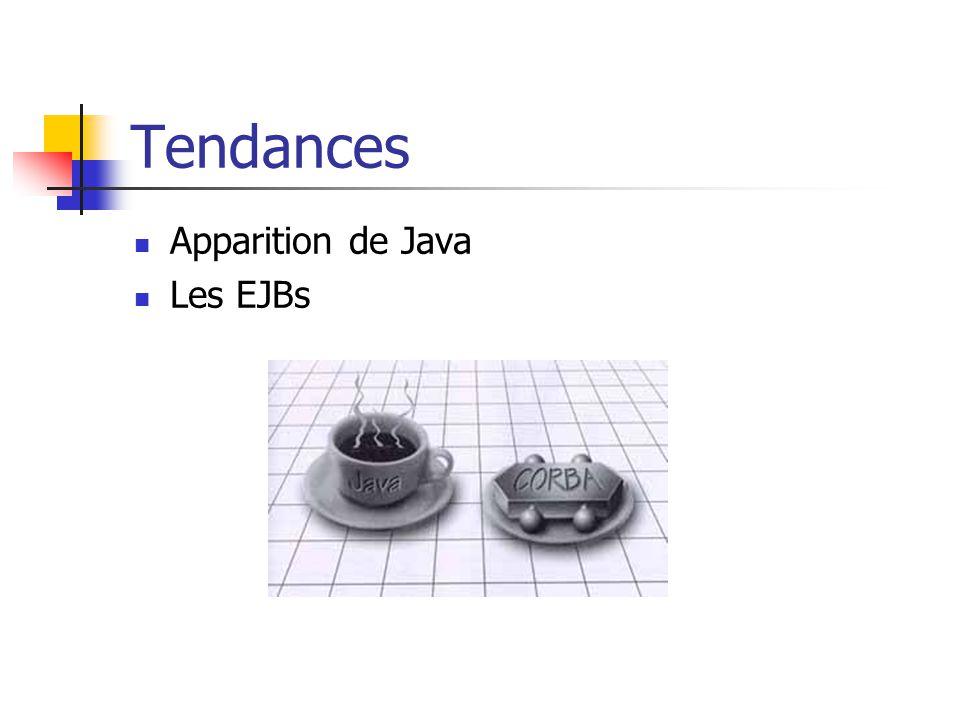 Tendances Apparition de Java Les EJBs