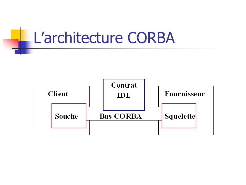 L'architecture CORBA