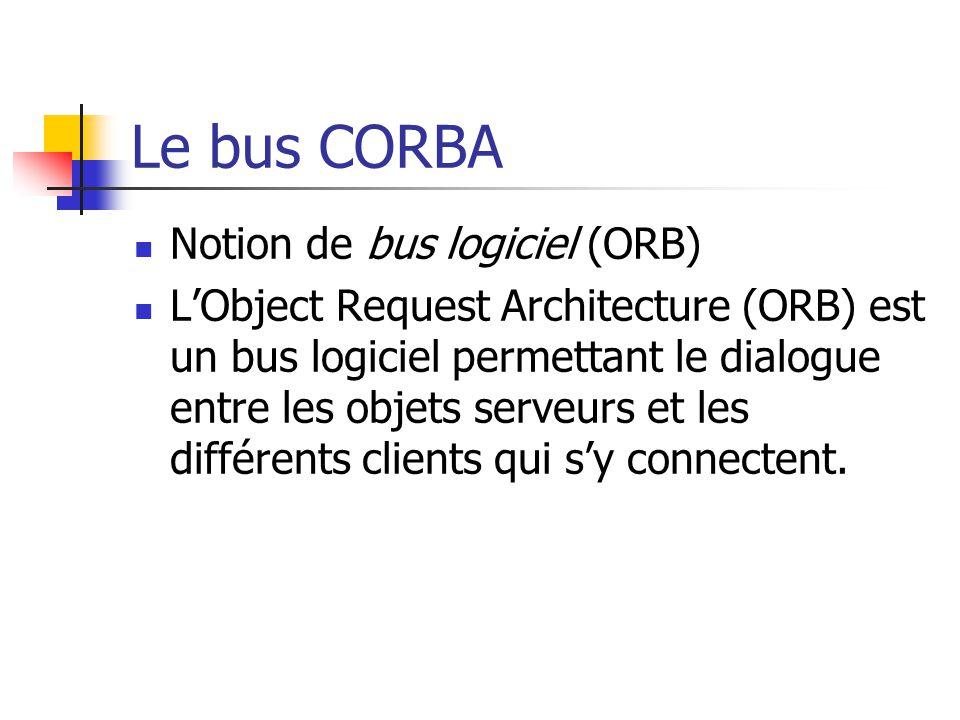 Le bus CORBA Notion de bus logiciel (ORB)