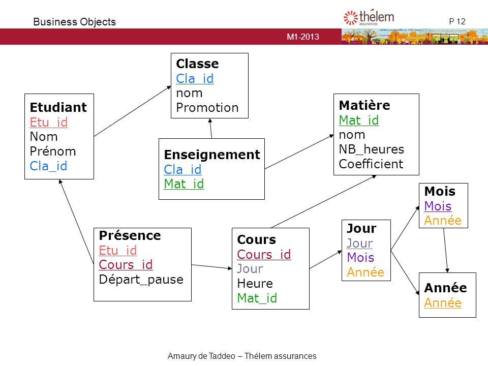 Classe Cla_id. nom. Promotion. Etudiant. Etu_id. Nom. Prénom. Cla_id. Matière. Mat_id. nom.