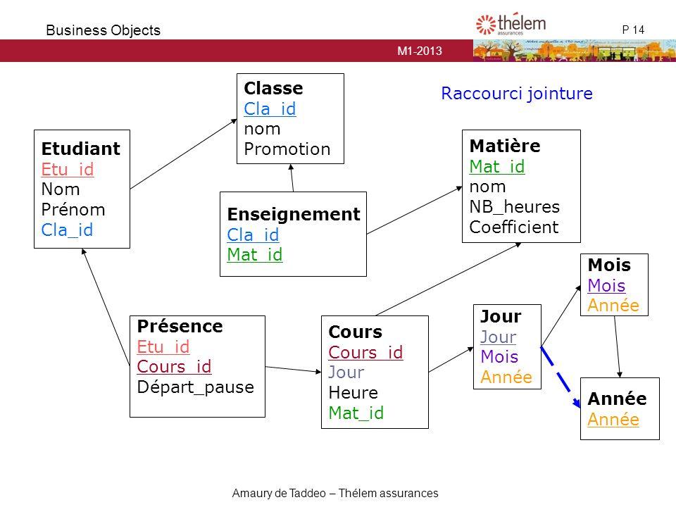 Classe Cla_id. nom. Promotion. Raccourci jointure. Etudiant. Etu_id. Nom. Prénom. Cla_id. Matière.