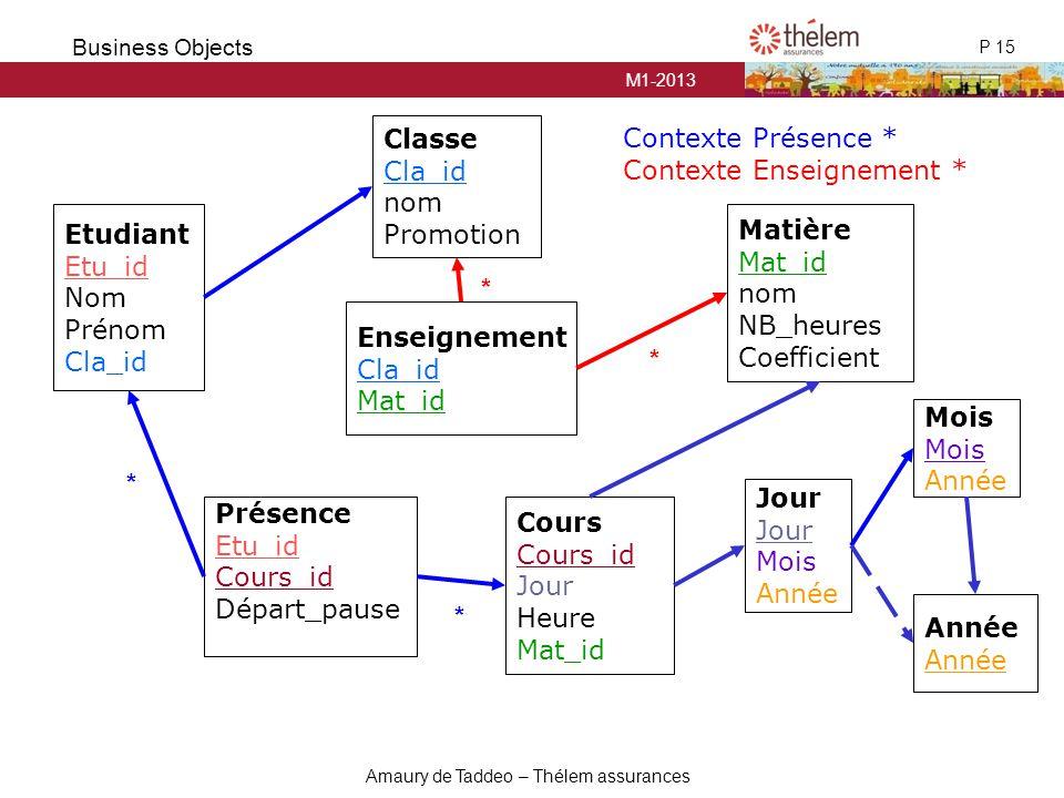 Classe Cla_id. nom. Promotion. Contexte Présence * Contexte Enseignement * Etudiant. Etu_id. Nom.