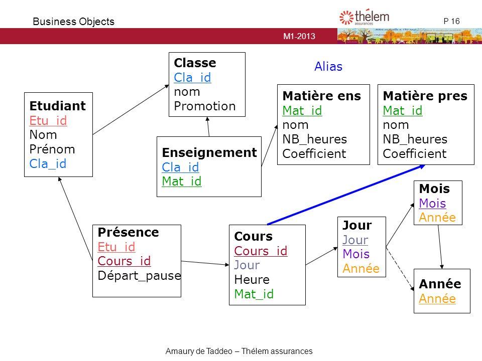 Classe Cla_id. nom. Promotion. Alias. Matière ens. Mat_id. nom. NB_heures. Coefficient. Matière pres.