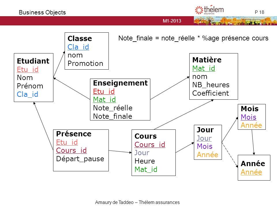 Classe Cla_id. nom. Promotion. Note_finale = note_réelle * %age présence cours. Etudiant. Etu_id.