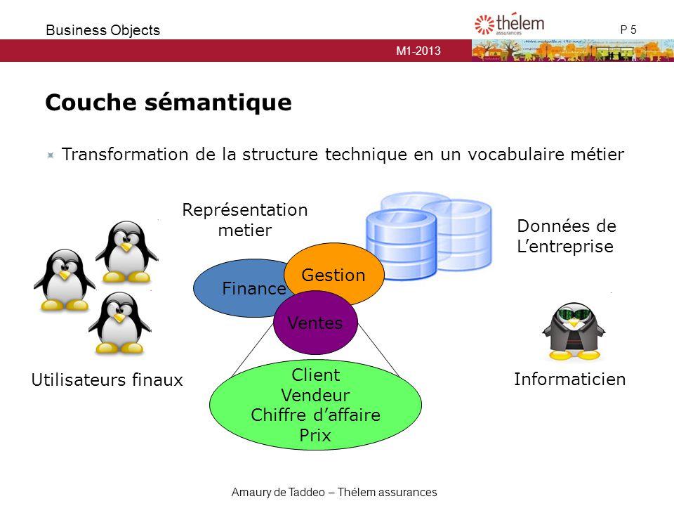 Couche sémantique Transformation de la structure technique en un vocabulaire métier. Représentation.