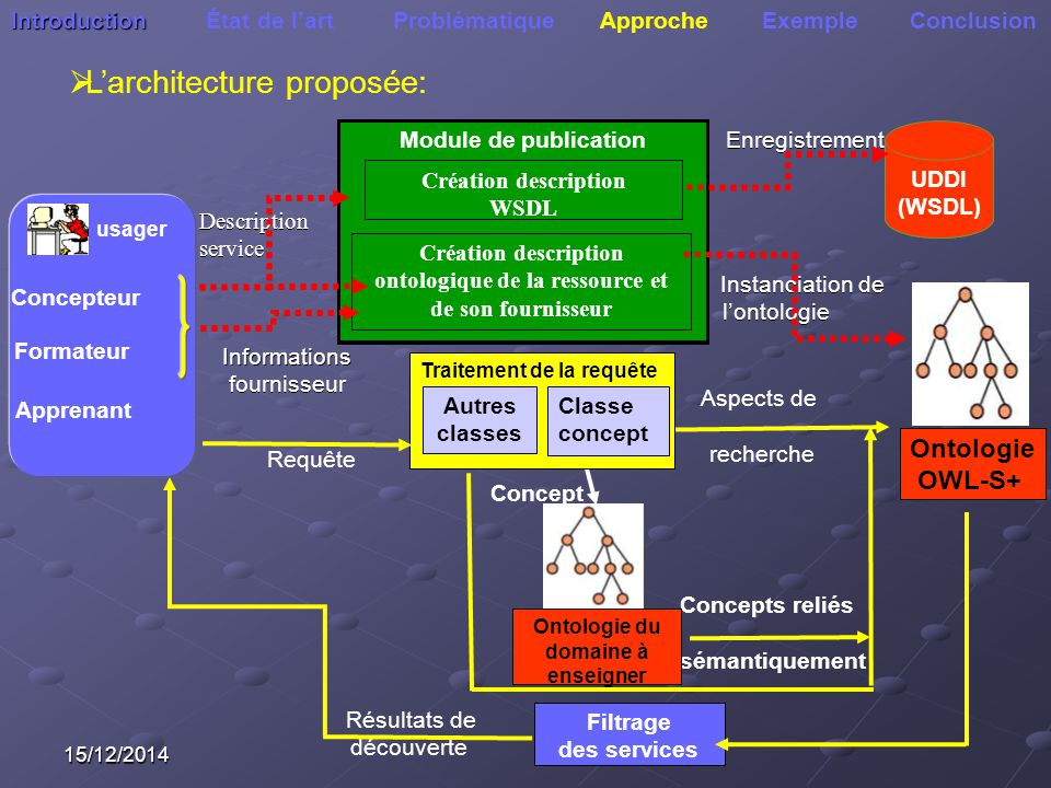 L'architecture proposée: