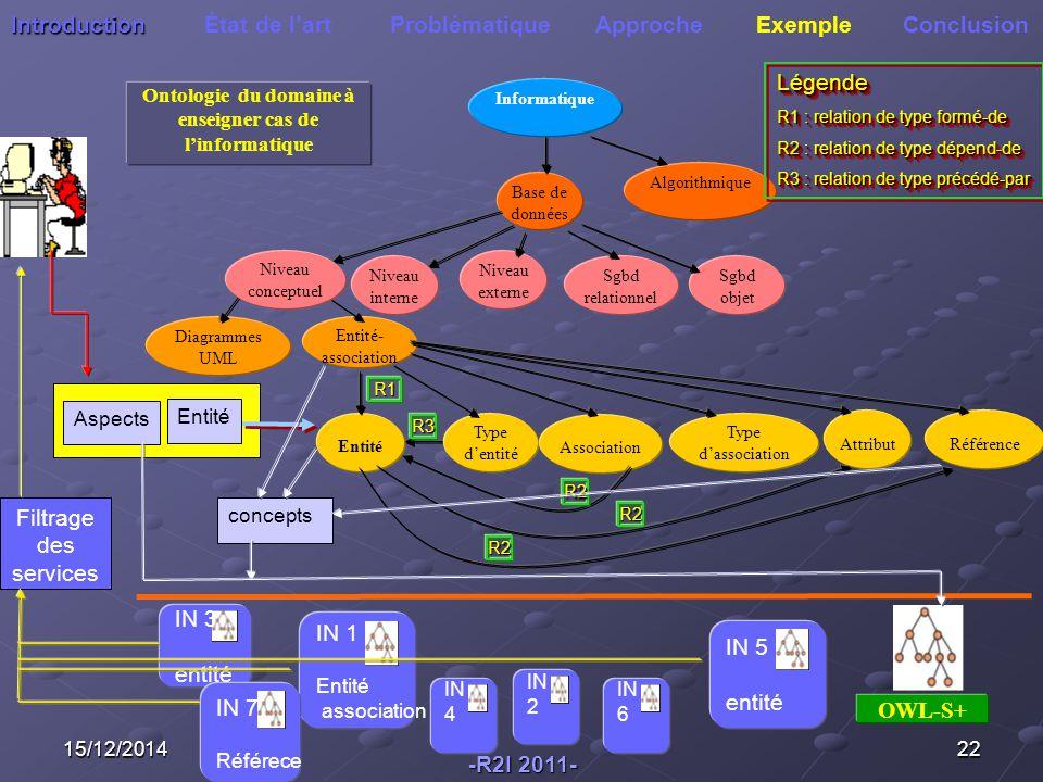 Ontologie du domaine à enseigner cas de l'informatique