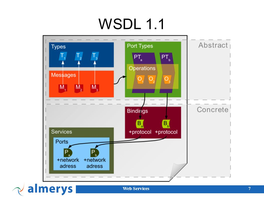 WSDL 1.1