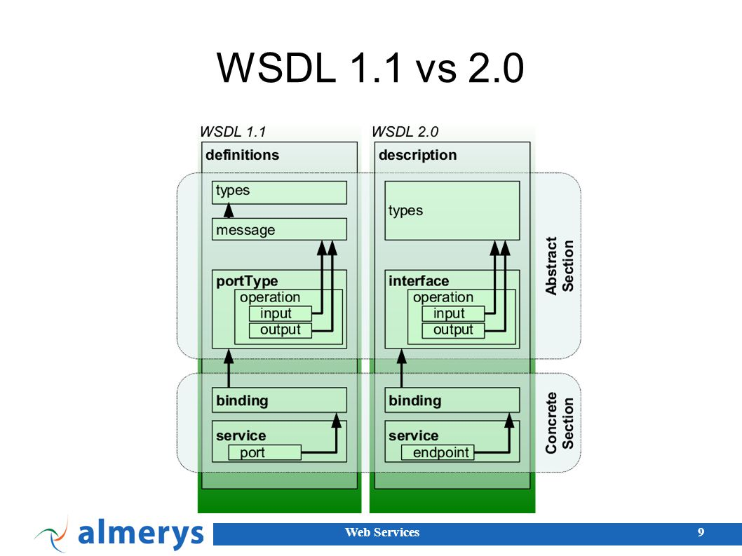 WSDL 1.1 vs 2.0