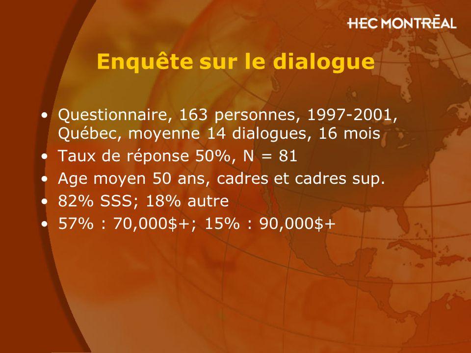 Enquête sur le dialogue