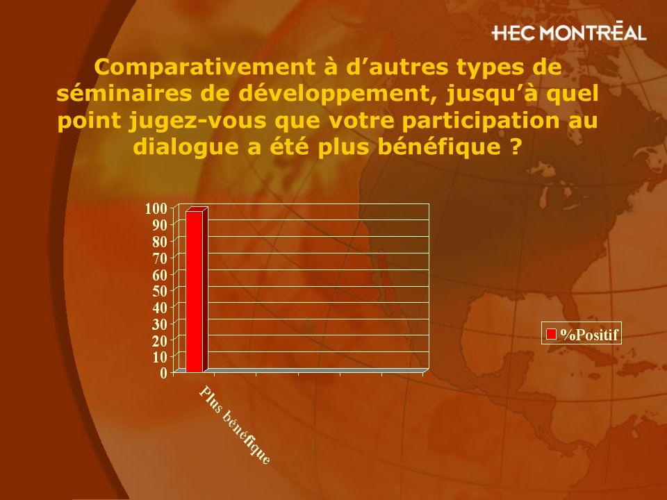 Comparativement à d'autres types de séminaires de développement, jusqu'à quel point jugez-vous que votre participation au dialogue a été plus bénéfique
