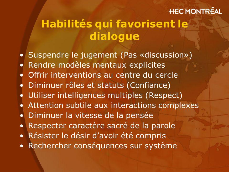 Habilités qui favorisent le dialogue