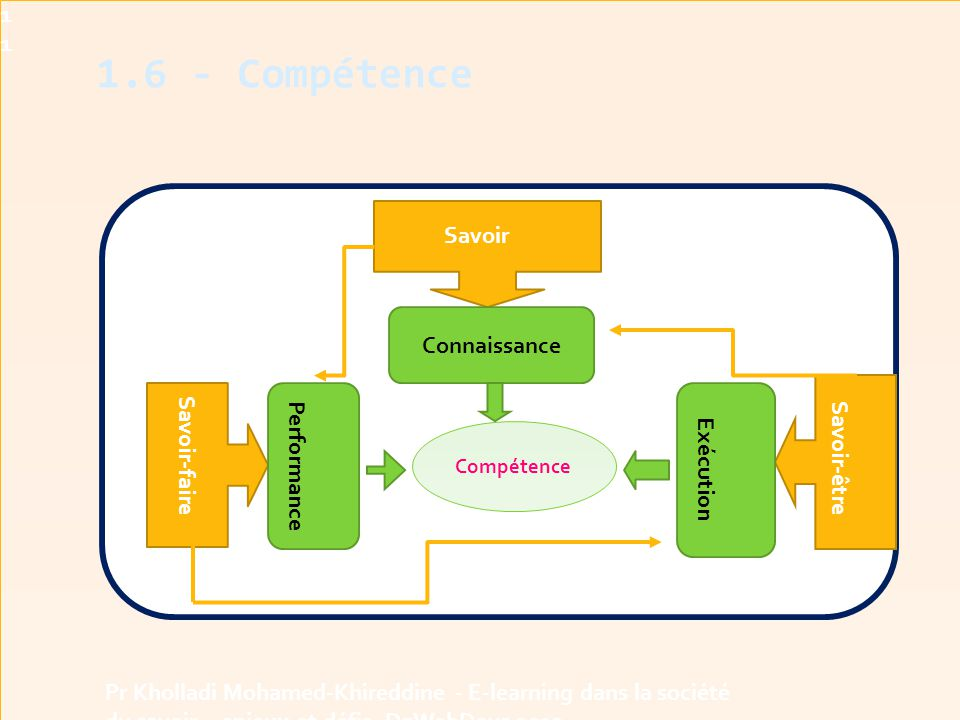 1.6 - Compétence 1111 Savoir Contexte Contexte Connaissance