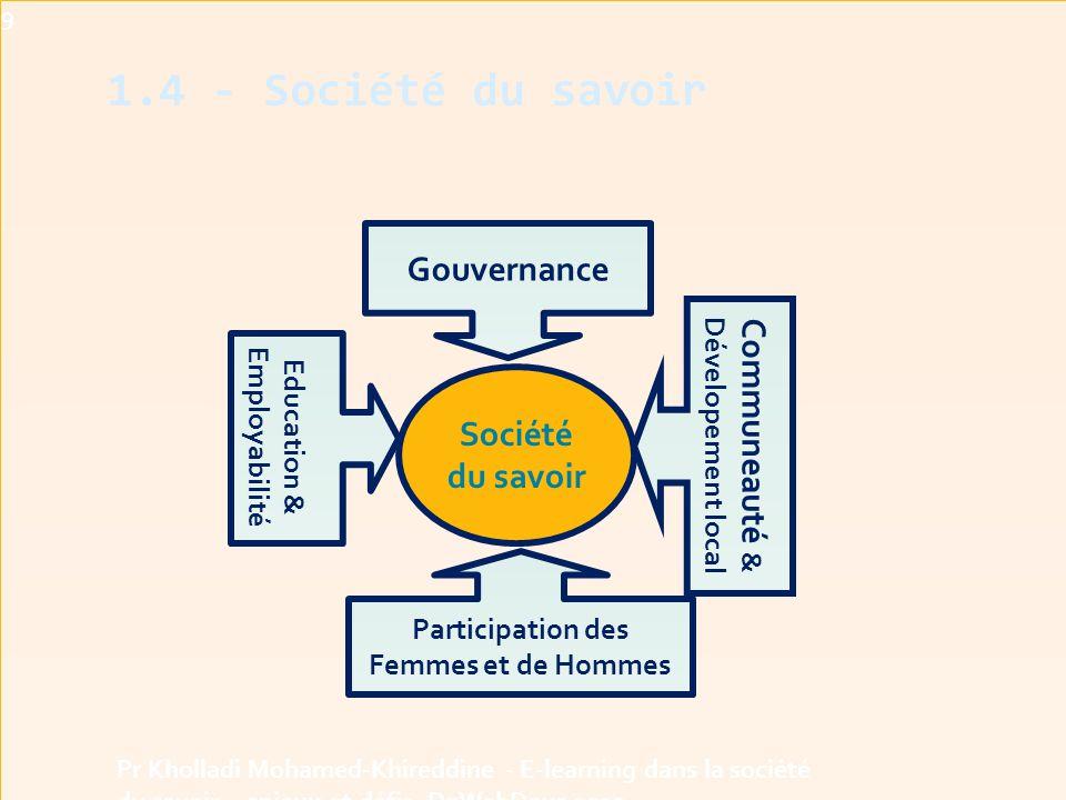 1.4 - Société du savoir Gouvernance Communeauté & Dévelopement local