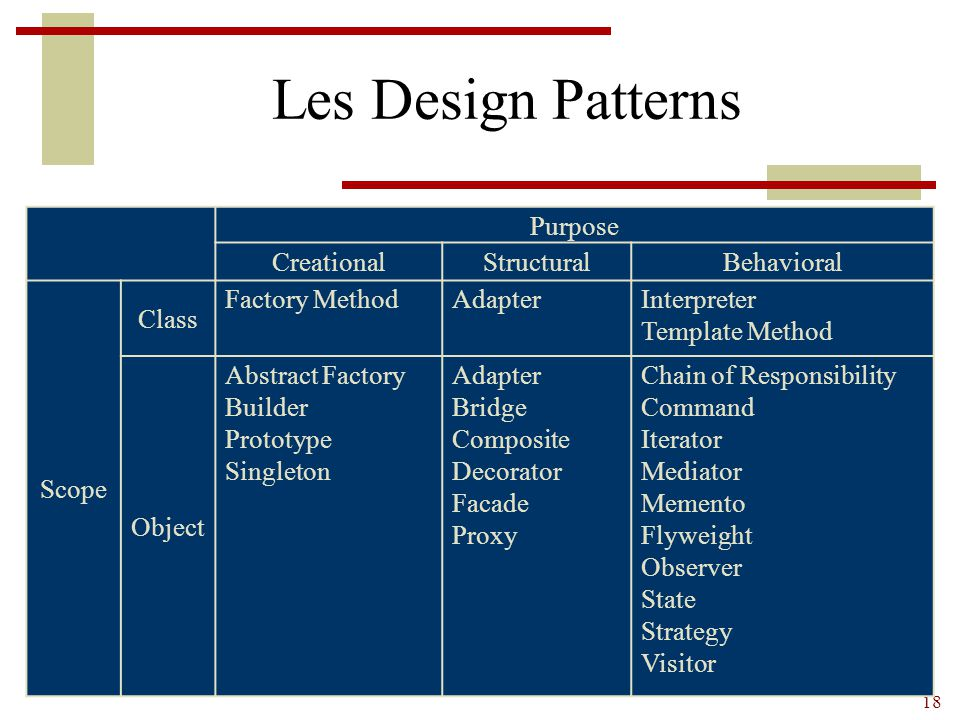 Les Design Patterns Purpose Creational Structural Behavioral Scope