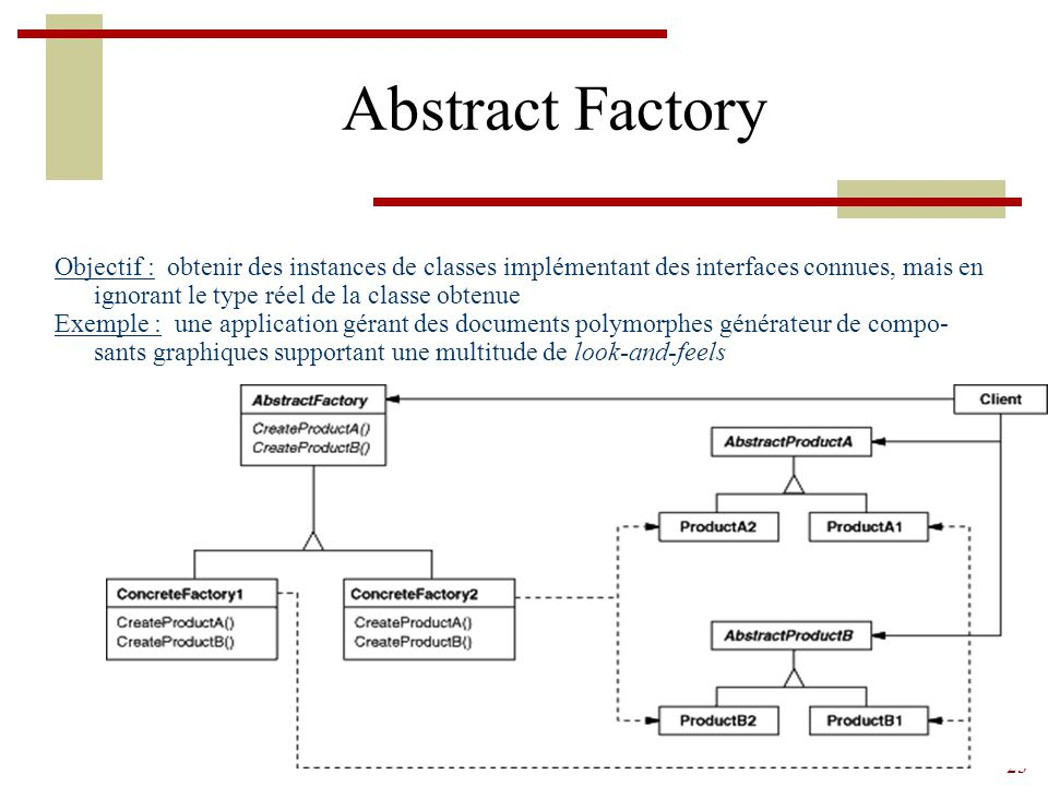 Abstract Factory Objectif : obtenir des instances de classes implémentant des interfaces connues, mais en ignorant le type réel de la classe obtenue.