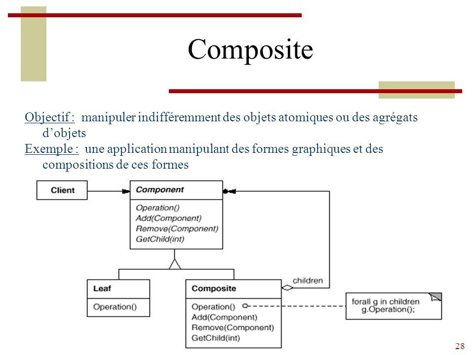Composite Objectif : manipuler indifféremment des objets atomiques ou des agrégats d'objets.