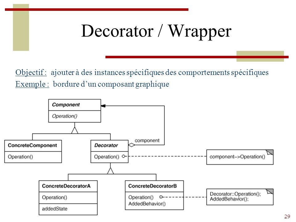 Decorator / Wrapper Objectif : ajouter à des instances spécifiques des comportements spécifiques.