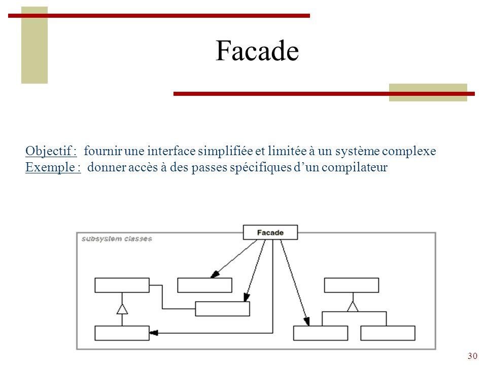 Facade Objectif : fournir une interface simplifiée et limitée à un système complexe.