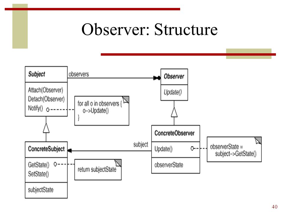 Observer: Structure