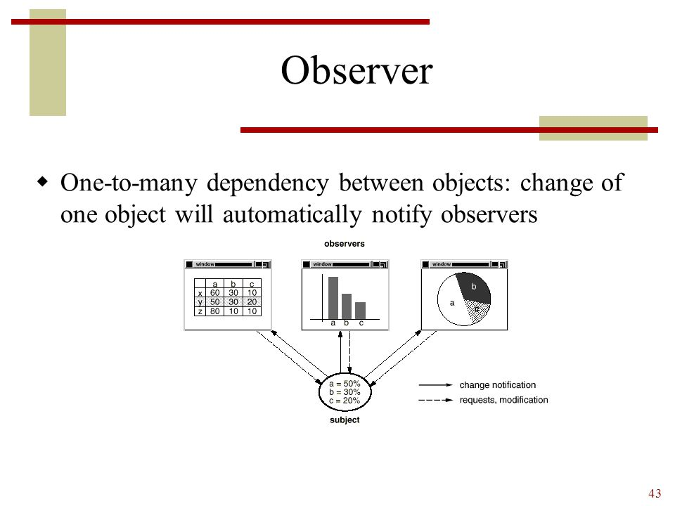 Observer One-to-many dependency between objects: change of one object will automatically notify observers.