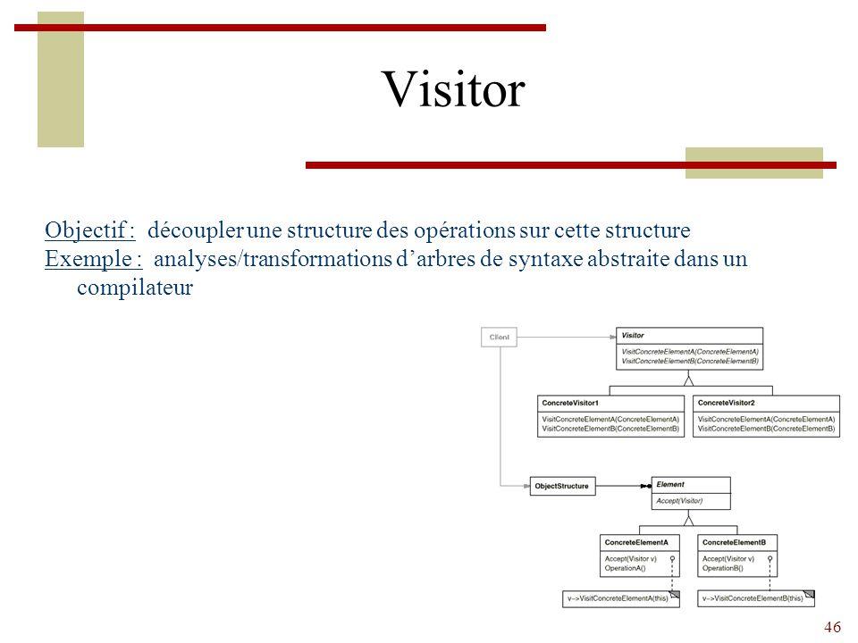 Visitor Objectif : découpler une structure des opérations sur cette structure.