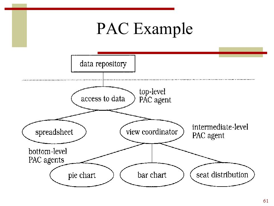 PAC Example