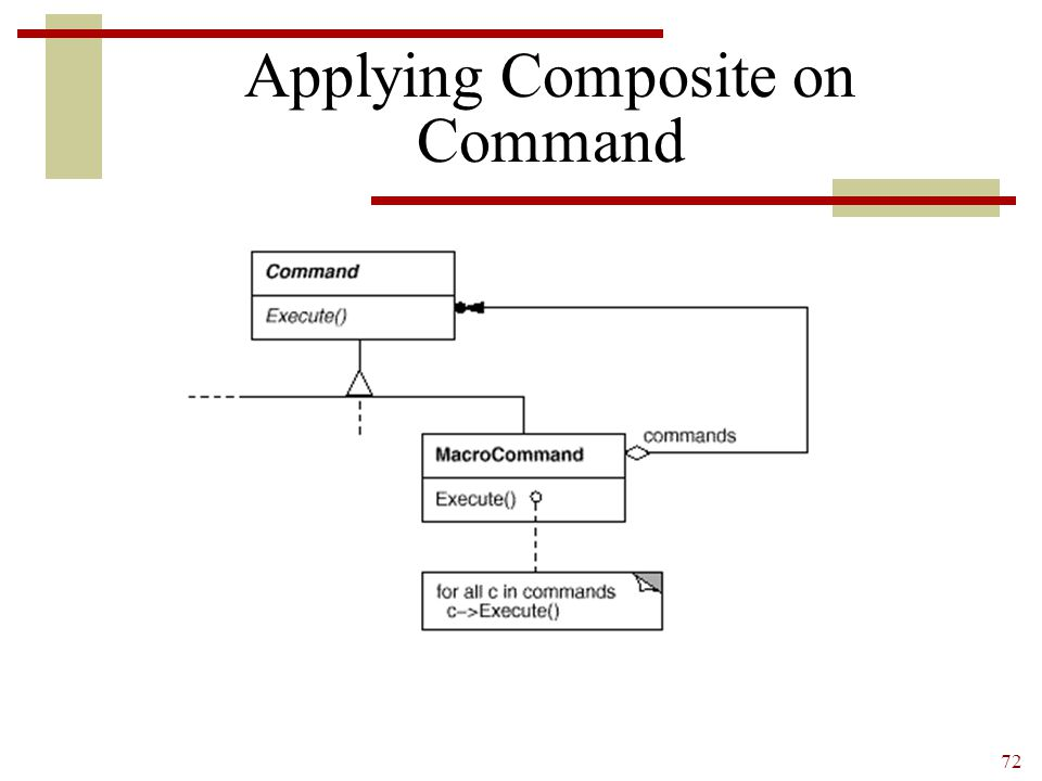 Applying Composite on Command