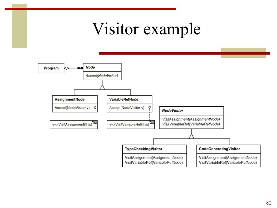 Visitor example