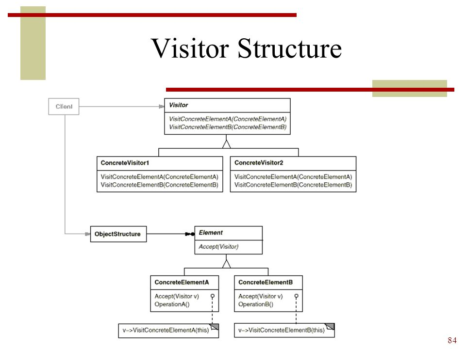 Visitor Structure