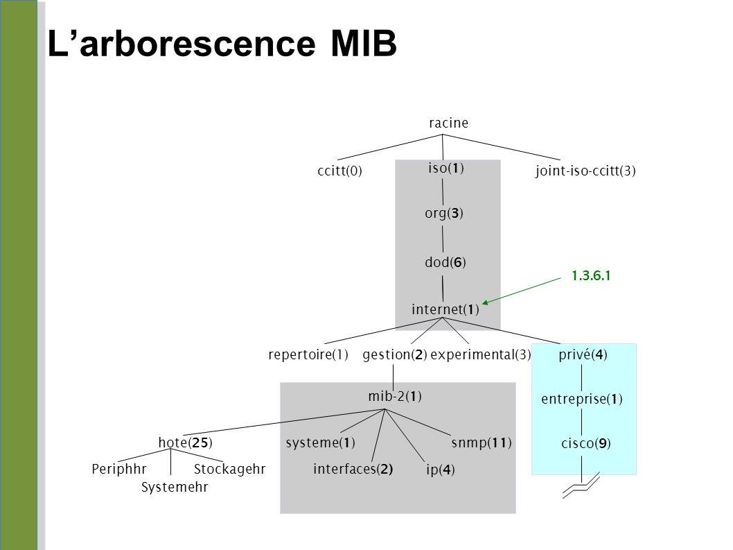 L'arborescence MIB racine ccitt(0) iso(1) joint-iso-ccitt(3) org(3)