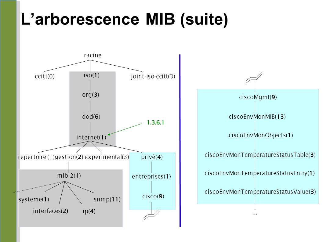 L'arborescence MIB (suite)