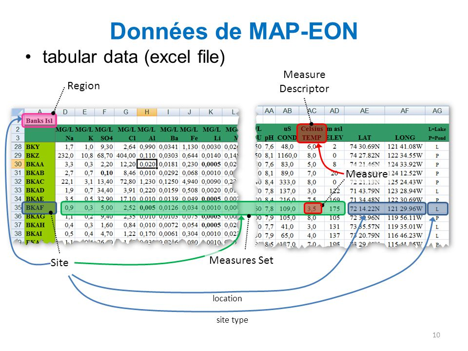 Données de MAP-EON tabular data (excel file) Measure Descriptor Region