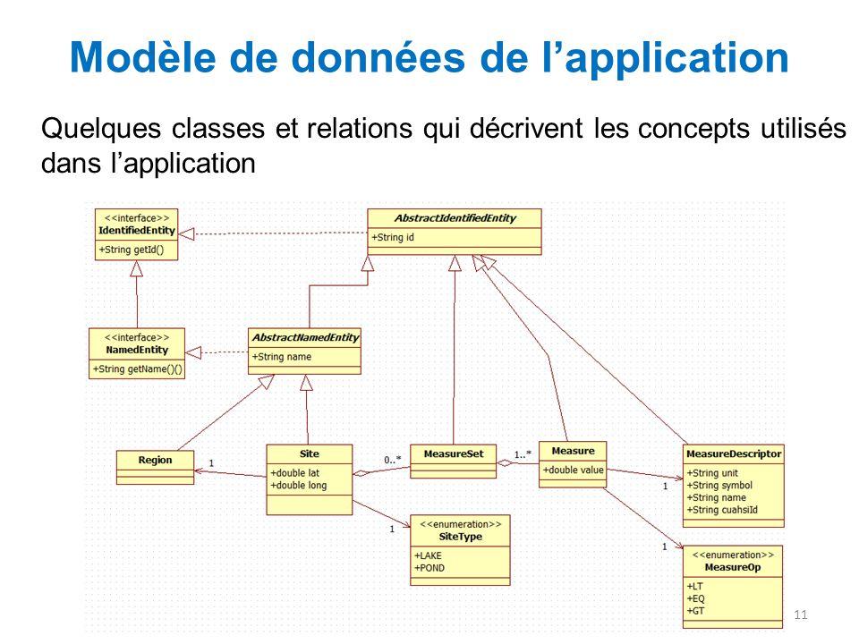 Modèle de données de l'application