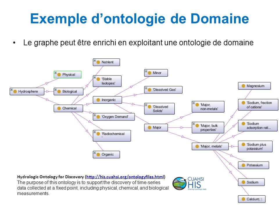 Exemple d'ontologie de Domaine