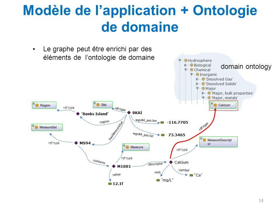 Modèle de l'application + Ontologie de domaine