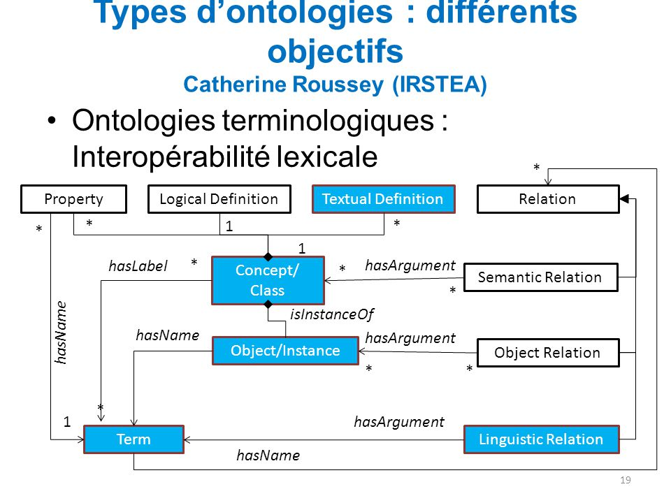 Types d'ontologies : différents objectifs Catherine Roussey (IRSTEA)