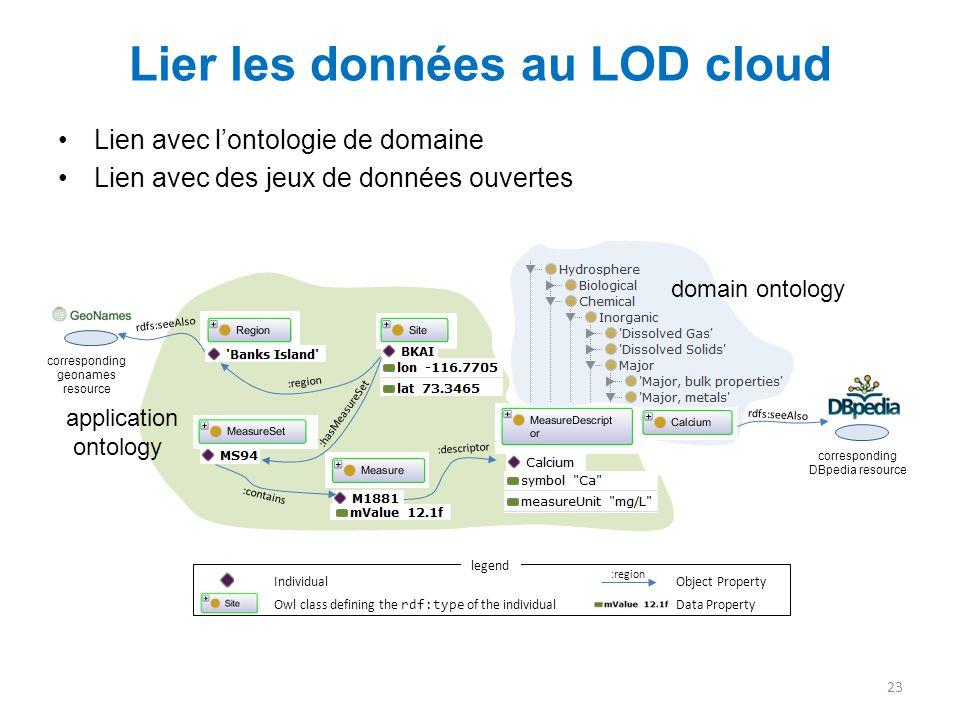 Lier les données au LOD cloud